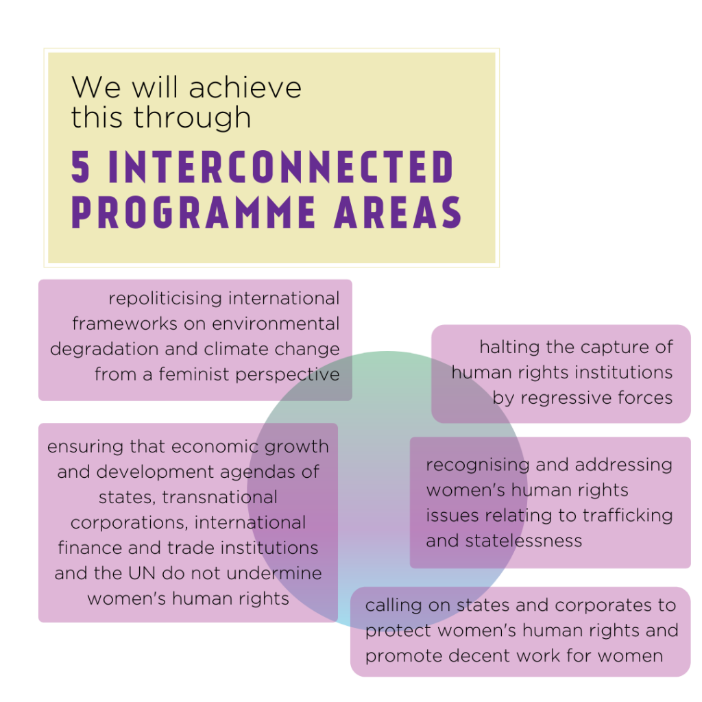 We will achieve this through 5 interconnected programme areas: repoliticising international frameworks on environmental degradation and climate change from a feminist perspective; halting the capture of human rights institutions by regressive forces; recognising and addressing women's human rights issues relating to trafficking and statelessness; calling on states and corporates to protect women's human rights and promote decent work for women; ensuring that economic growth and development agendas of states, transnational corporations, international finance and trade institutions and the UN do not undermine women's human rights