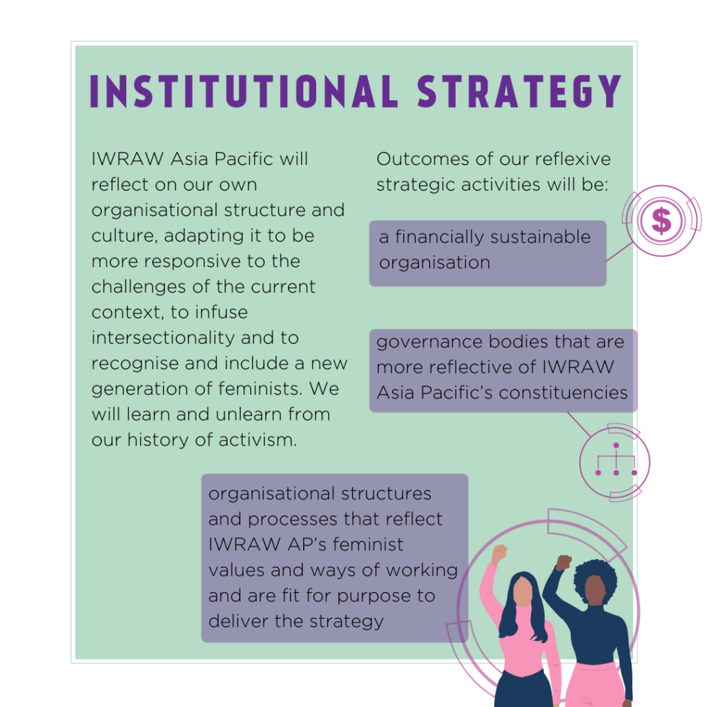 Institutional strategy: IWRAW Asia Pacific will reflect on our own organisational structure and culture, adapting it to be more responsive to the challenges of the current context, to infuse intersectionality and to recognise and include a new generation of feminists. We will learn and unlearn from our history of activism.Outcomes of our reflexive strategic activities will be: a financially sustainable organisation; governance bodies that are more reflective of IWRAW Asia Pacific's constituencies; organisational structures and processes that reflect IWRAW AP's feminist values and ways of working and are fit for purpose to deliver the strategy